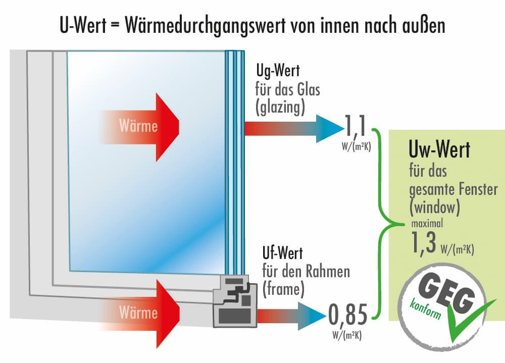 U-Wert Fenster: Wärmedurchgangswert