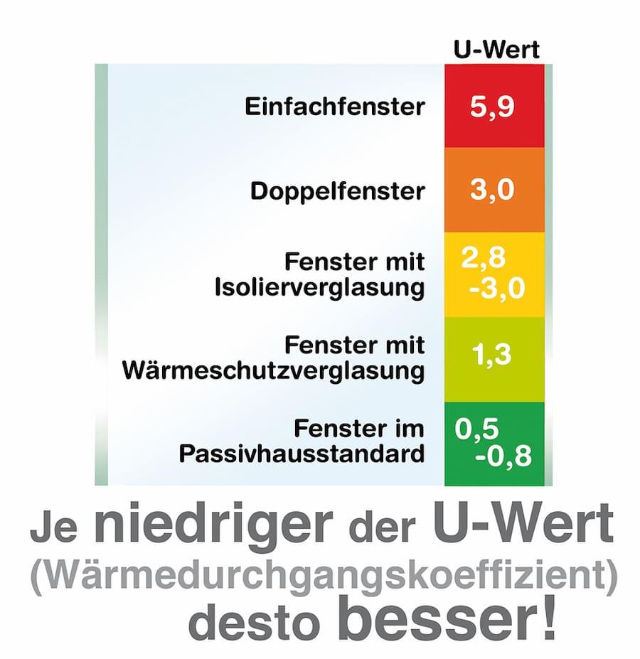 Der U-Wert: Je niedriger desto besser