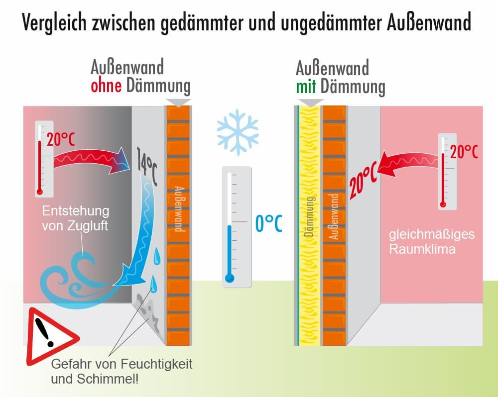 Vergleich zwischen gedämmter und ungedämmter Wand