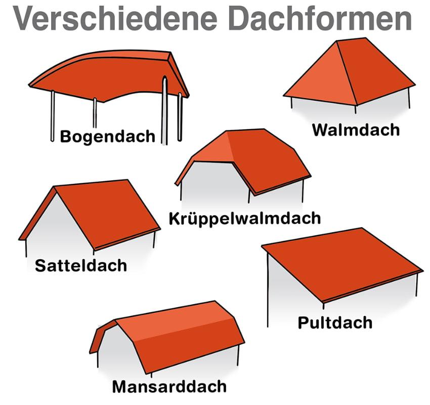 Verschiedene Dachformen im Überblick