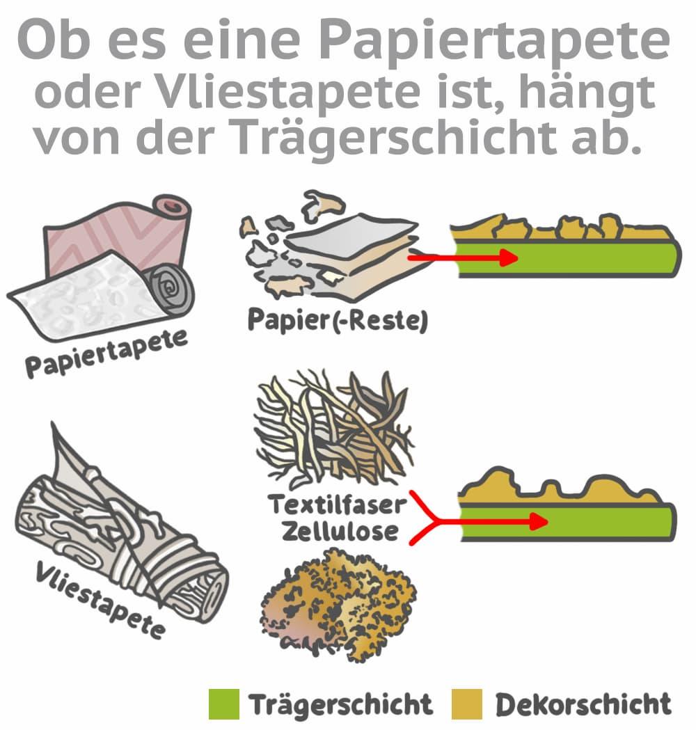 Vliestapete und Papiertapete: Unterscheidung durch das Trägermaterial