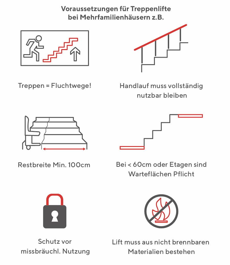 Voraussetzungen für Treppenlifte im Mehrfamilienhaus