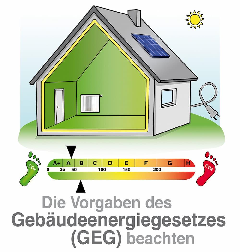 Die Vorgaben des Gebäudeenergiegesetzes müssen beachtet werden