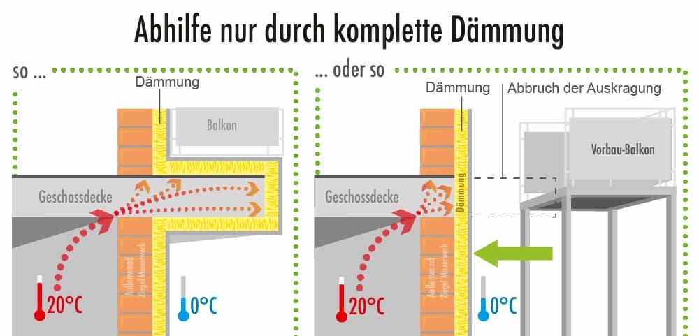 Auskragende Betonplatte: Abhilfe schafft die Dämmung