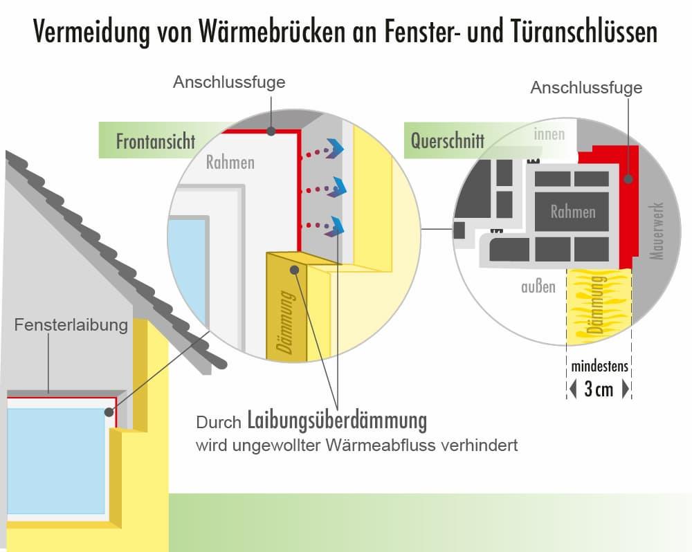 Wärmebrücken an Fenster und Türen vermeiden