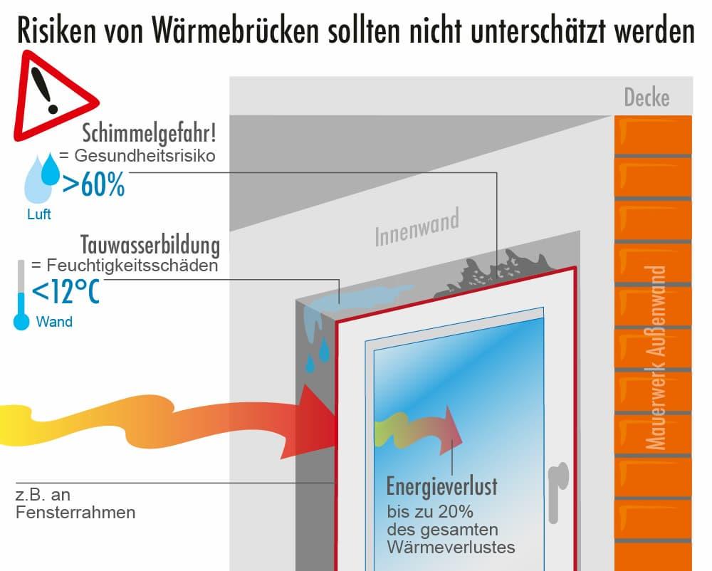 Wärmebrücken: Risiko sollte nicht unterschätzt werden