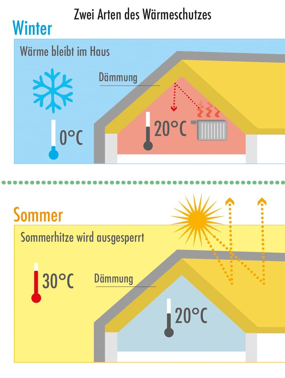 Sommerlicher und Winterlicher Wärmeschutz
