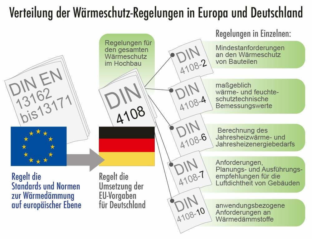 Wärmeschutzregelungen in Deutschland und Europa