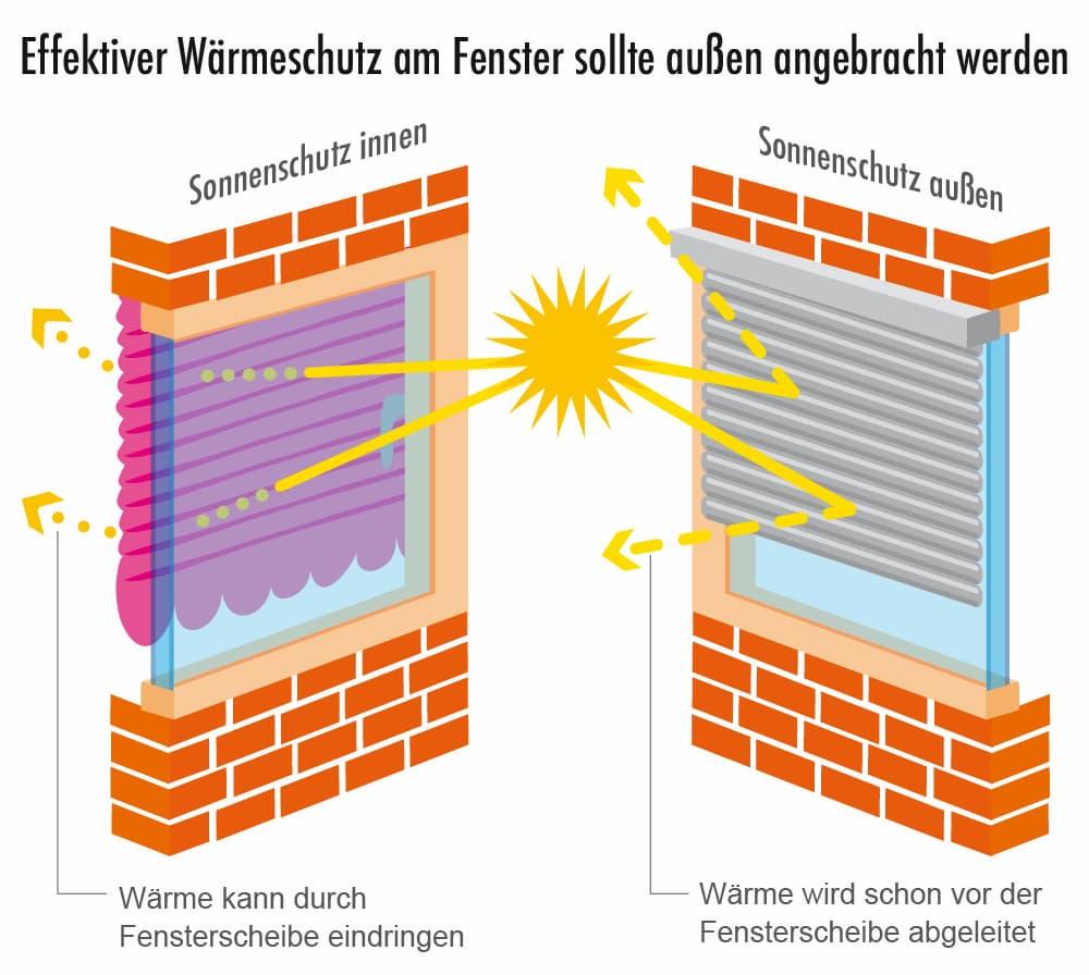 Effektiver Wärmeschutz sollte außen am Fenster angebracht werden