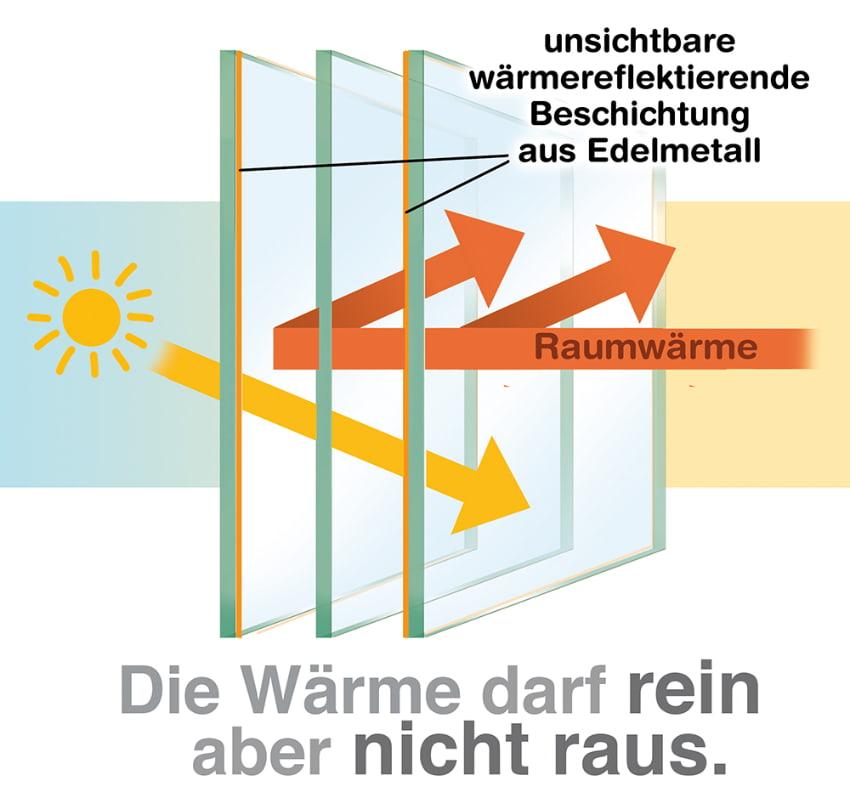 Moderne Wärmeschutzfenster lassen die Wärme herein aber nicht mehr heraus