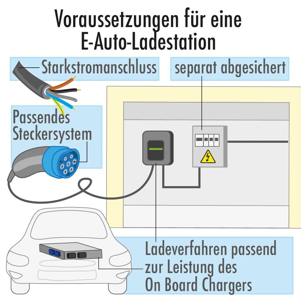 Voraussetzungen für eine E-Auto-Ladestation