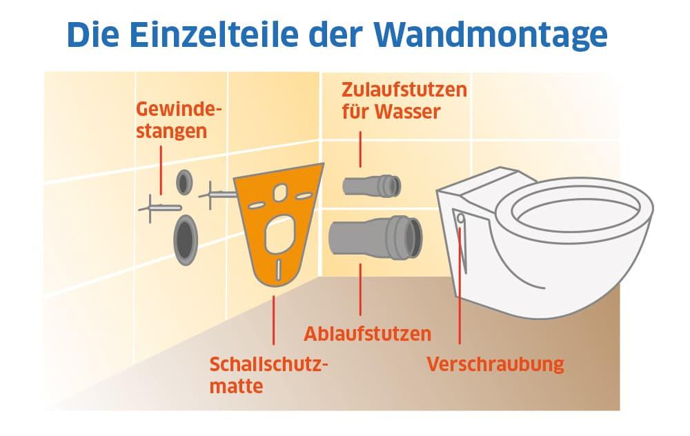 Wand WC einbauen: Die Einzelteile