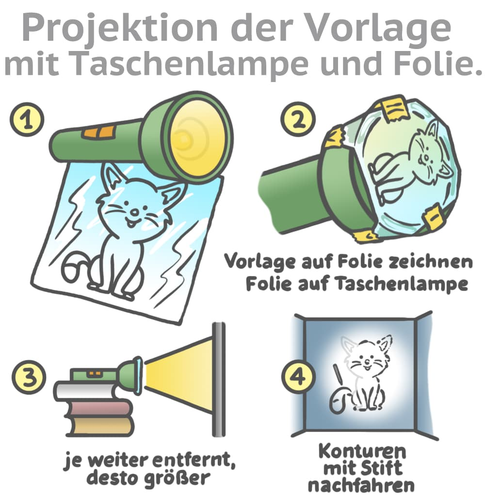 Projektion der Vorlage mit Taschenlampe und Folie