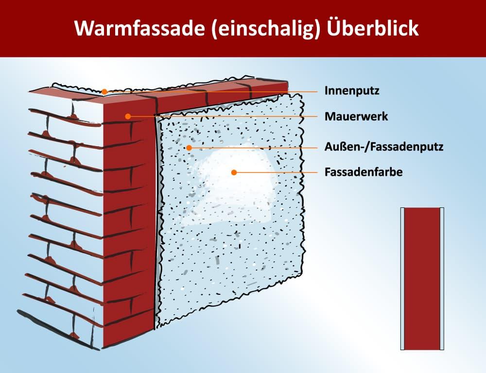 Warmfassade einschalig schematische Darstellung