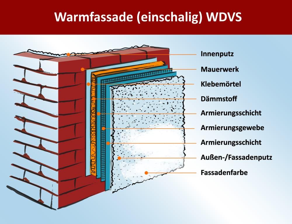 Warmfassade einschalig mit WDVS