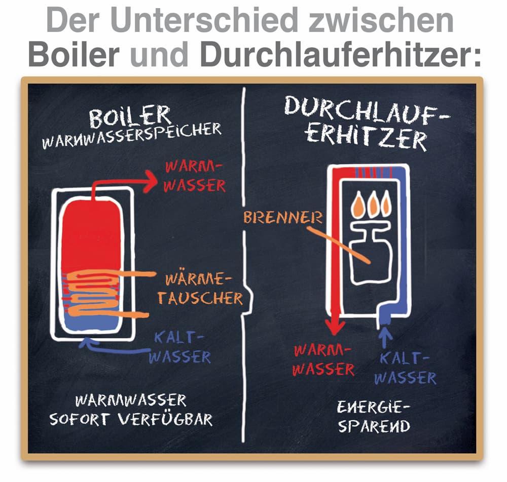 Unterschied Boiler und Durchlauferhitzer