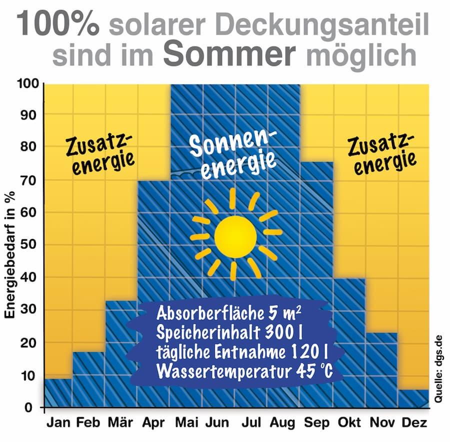 Warmwasser Bereitung: Deckungsanteil durch Solarthermie
