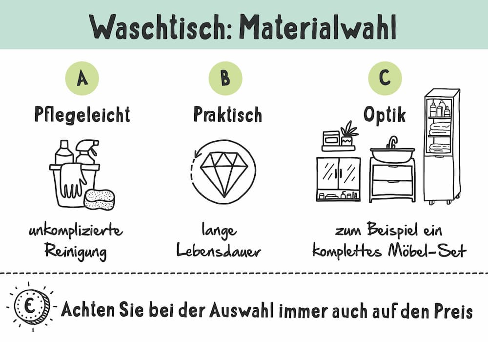 Tipps zur Auswahl des richtigen Waschtisch