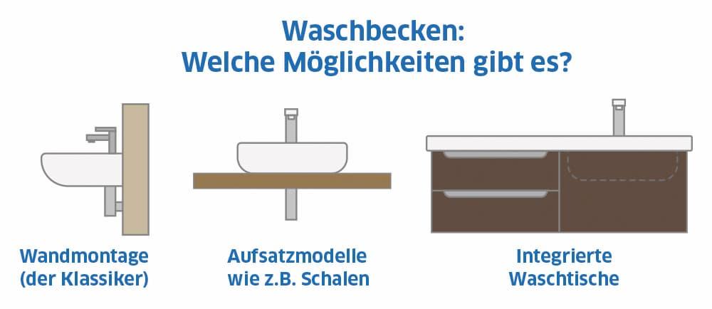 Waschbecken: Welche Möglichkeiten gibt es?