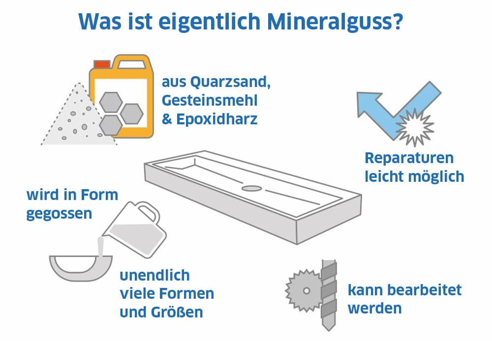 Was ist eigentlich Mineralguss?