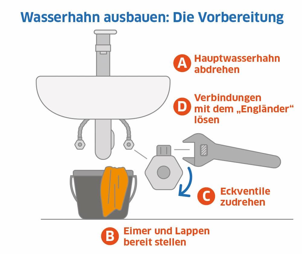 Wasserhahn ausbauen: Die Vorbereitungen