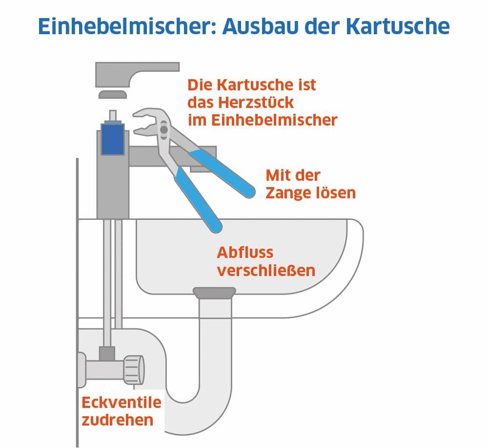 Einhebelmischer: Ausbau der Kartusche