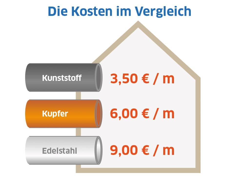 Wasserohre Materialien: Kosten im Vergleich