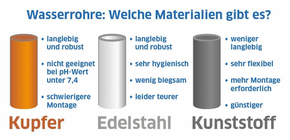 Wasserrohe: Welche Materialien gibt es?