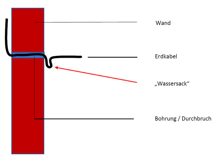 Wassersack Grafik © Heinz Kerp