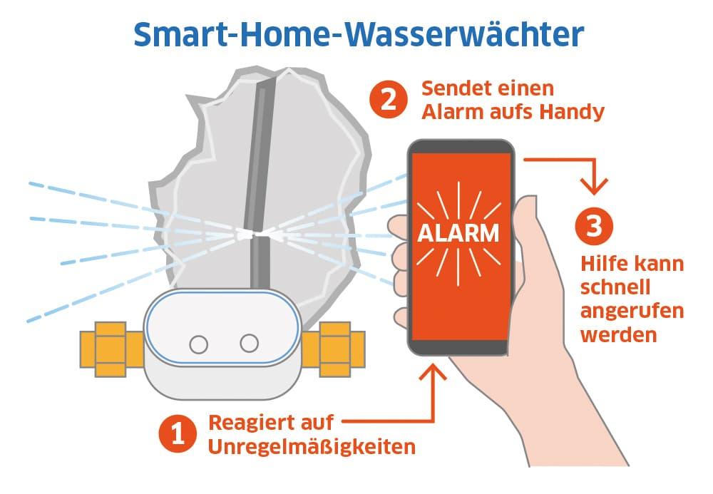 Smart-Home-Wasserwächter