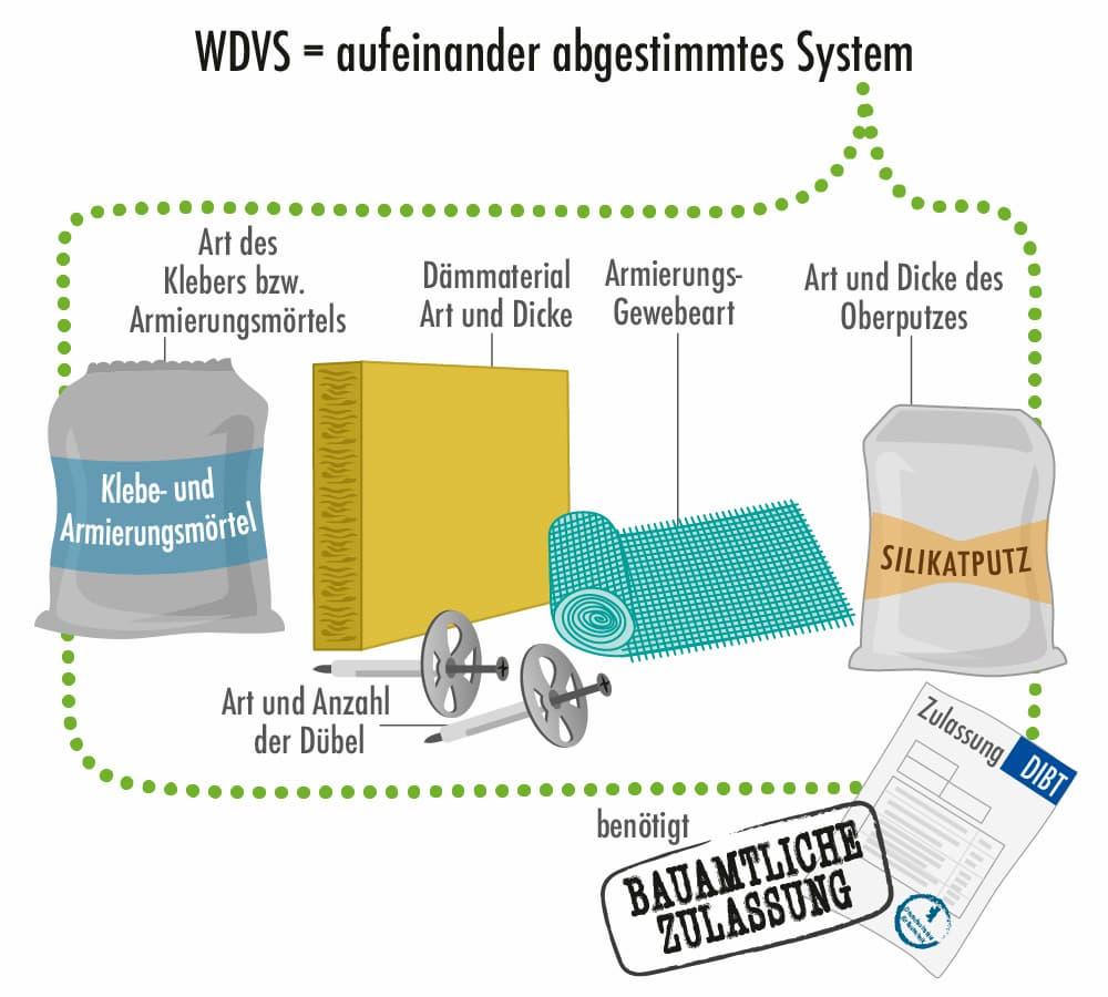 WDVS: Ein aufeinander abgestimmtes System
