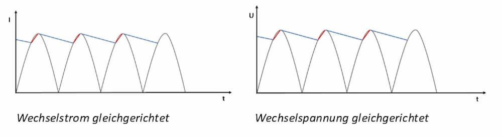 Wechselstrom gleicherichtet und Wechselspannung gleichgerichtet  © Heinz Kerp