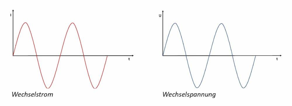 Wechselstrom und Wechselspannung © Heinz Kerp
