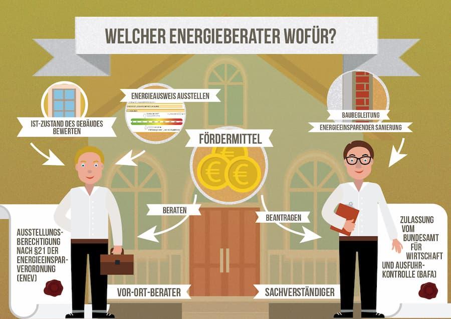 Welcher Energieberater für welchen Einsatzzweck?