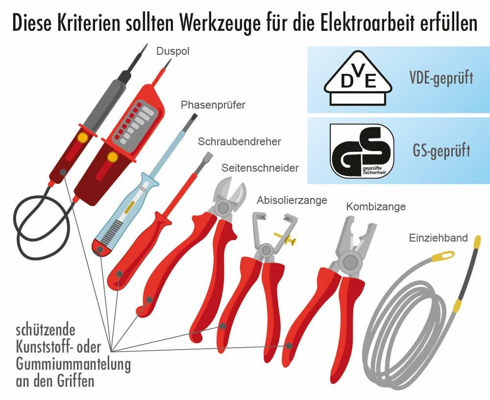 Diese Kriterien sollten Werkzeuge für die Elektroinstallation erfüllen