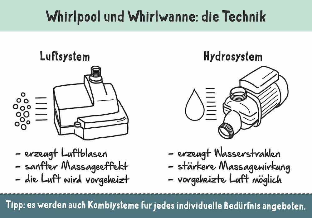 Whirlpool und Whirlwanne: Die Technik verstehen