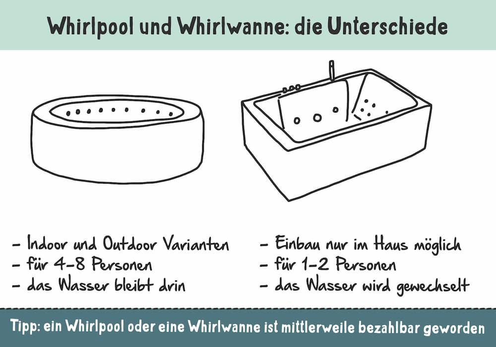 Whirlpool und Whirlwanne: Die Unterschiede