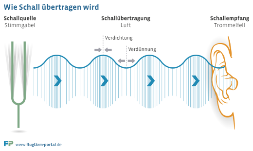 Wie Schall übertragen wird © fluglärm-portal.de