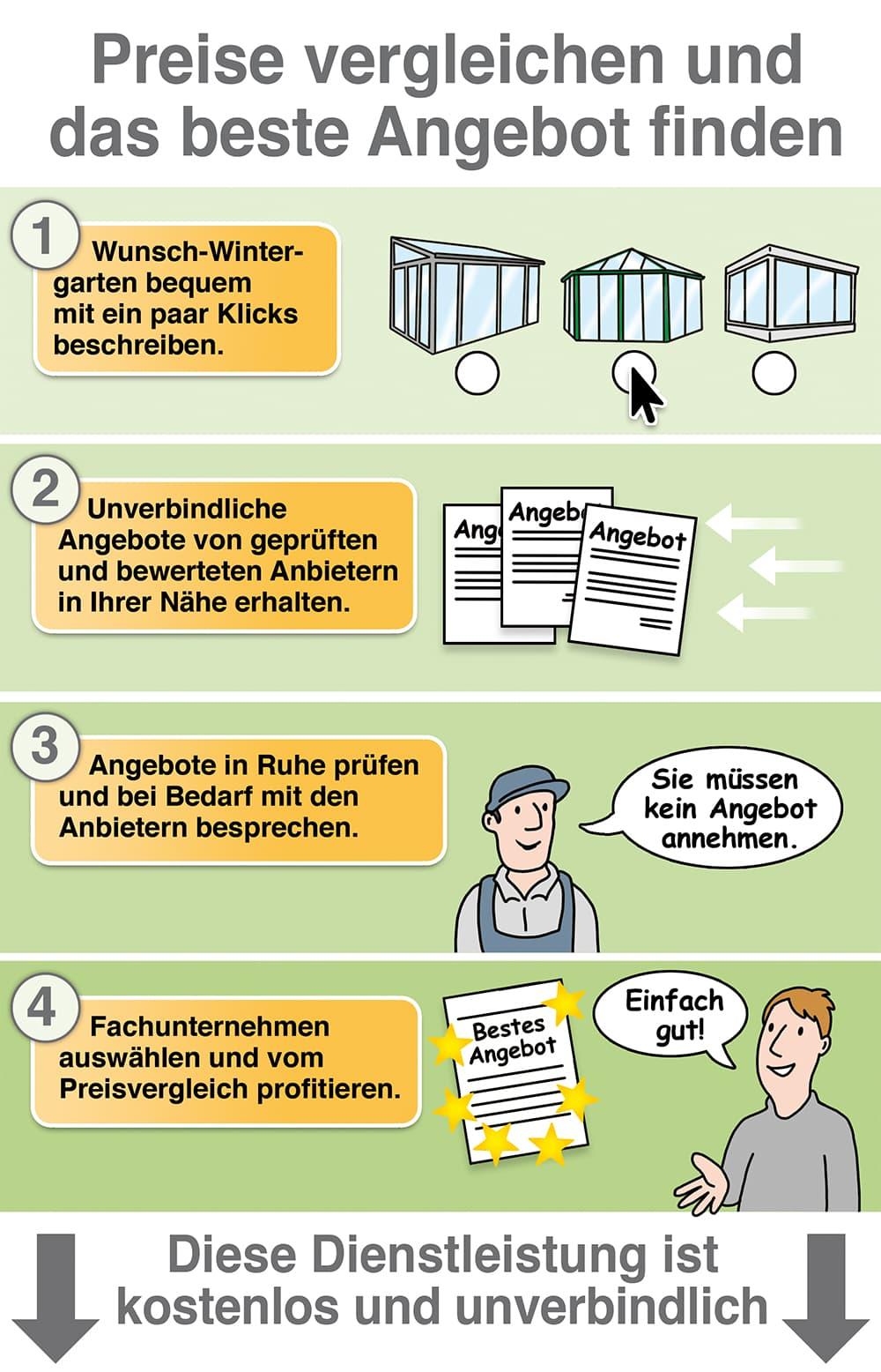 Wintergarten: Angebote und Preise vergleichen