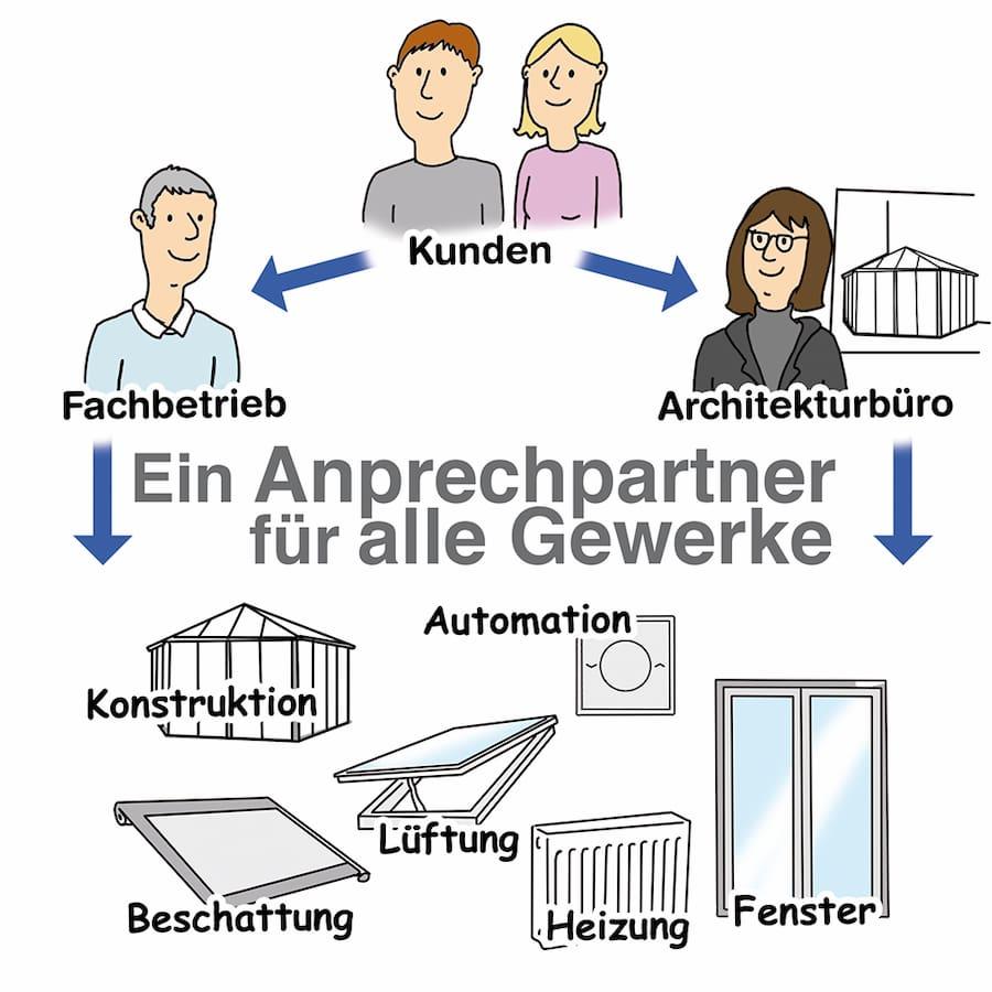 Wintergarten Fachbetriebe: Ein Ansprechpartner für alle Gewerke