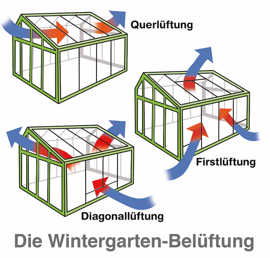 Wintergarten Lüftung