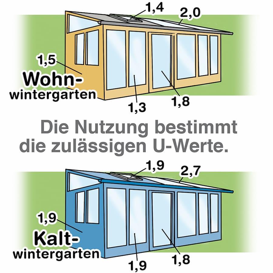 Wintergarten: Die Nutzung bestimmt die zulässigen U-Werte