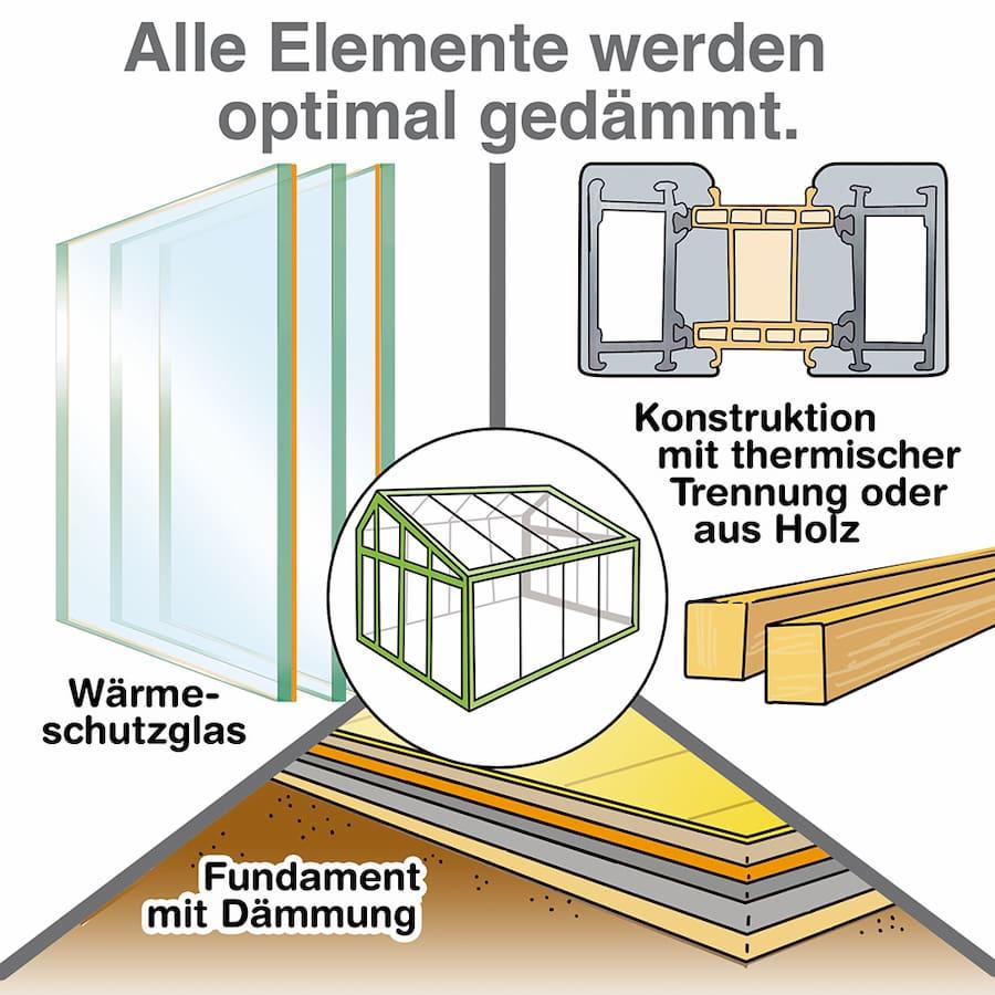 Wintergarten: Alle Elemente werden optimal gedämmt