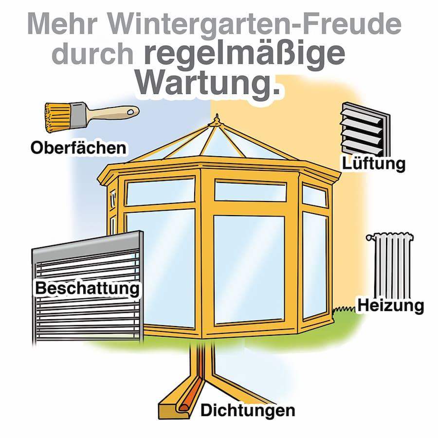 Mehr Wintergarten-Freude durch regelmäßige Wartung