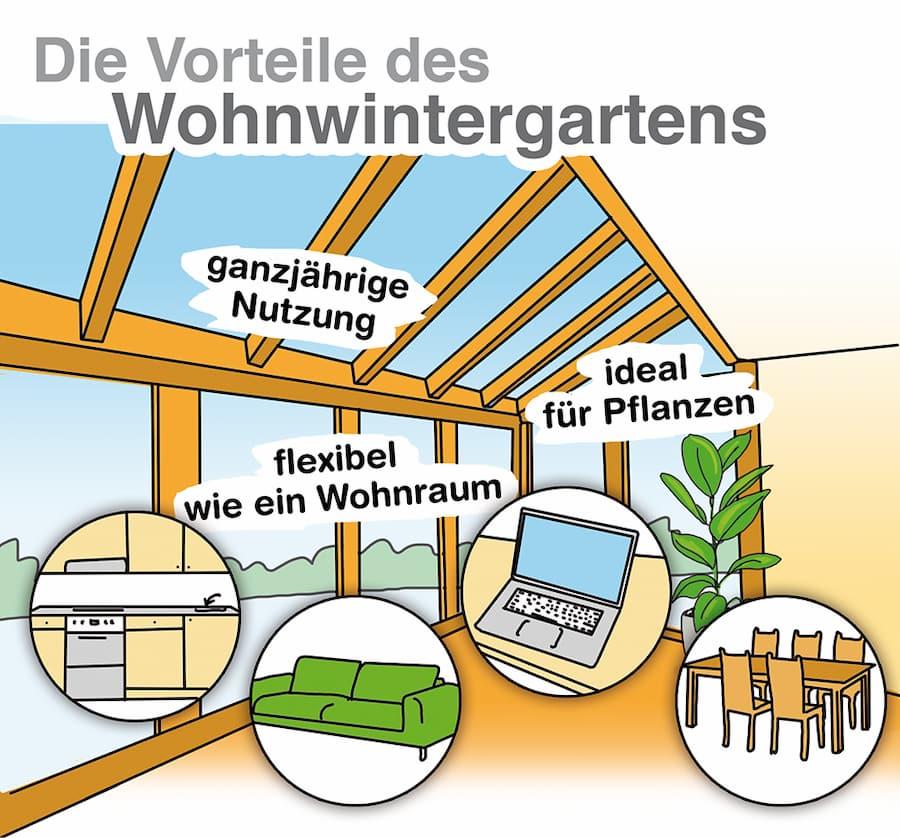 Vorteile des Wohnwintergartens