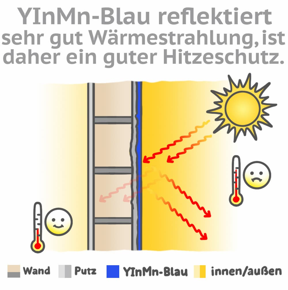 YInMn-Blau reflektiert Wärmestrahlungen relativ gut